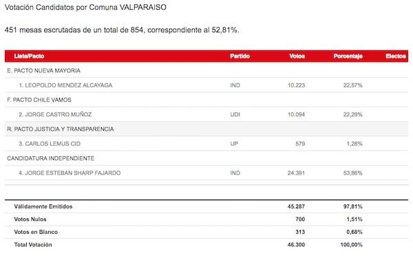 valparaiso1_regionvisual
